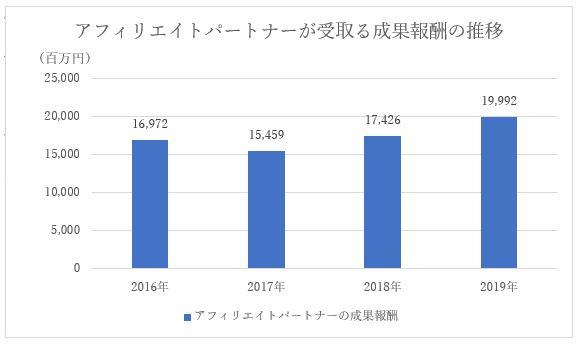 バリューコマースの2019年決算説明資料を元に、アフィリエイトパートナーの成果報酬の推移を比較したグラフ