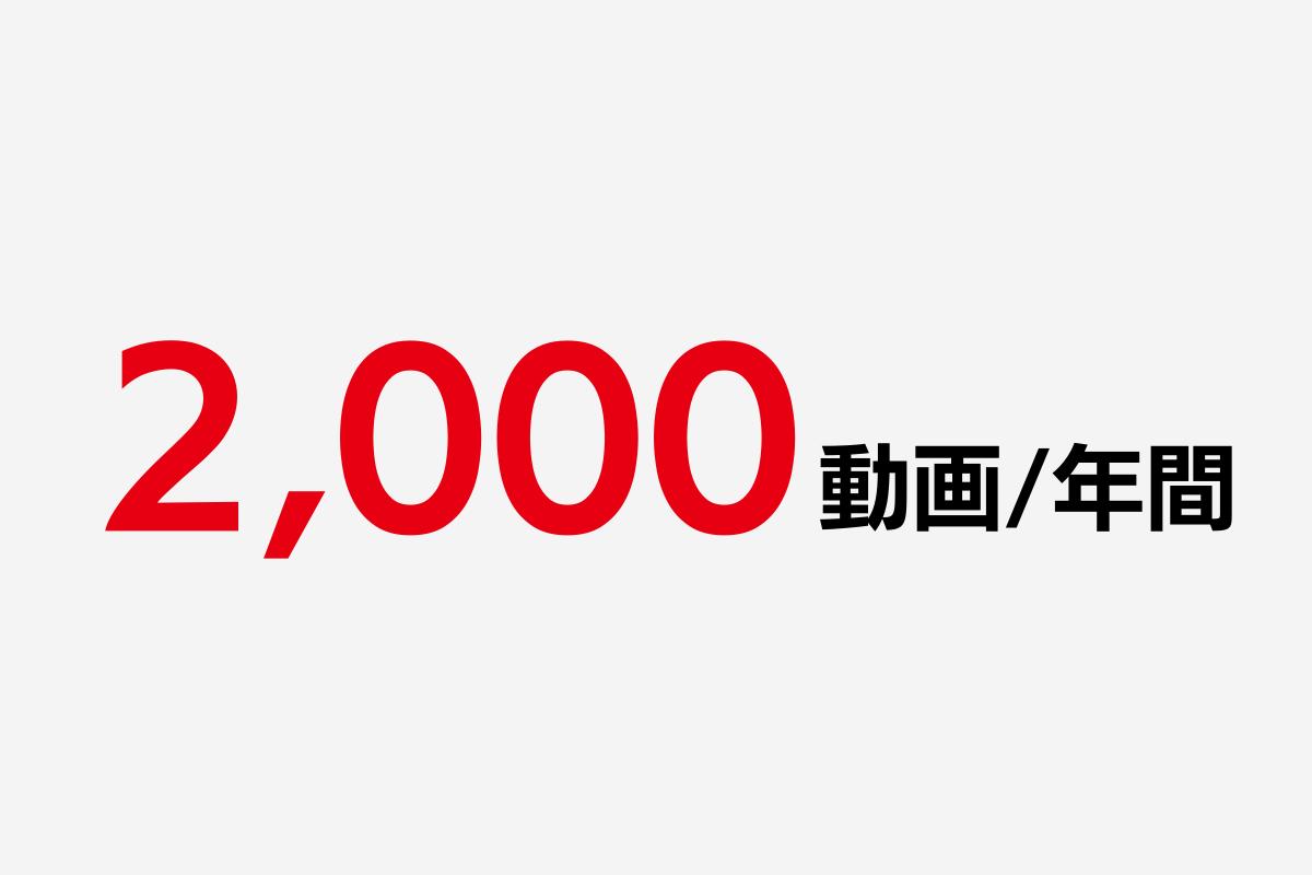 年間2,000動画の実績