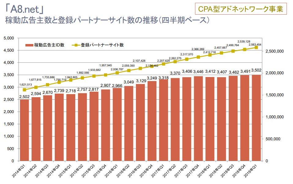 A8.netの会員数の推移グラフ