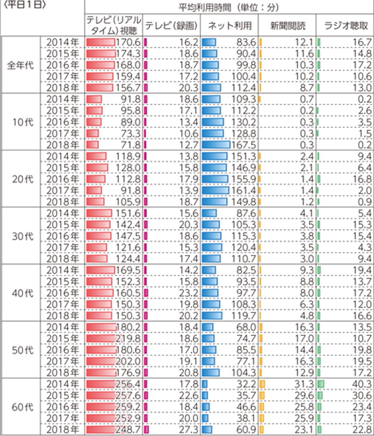 国内におけるネット利用の推移