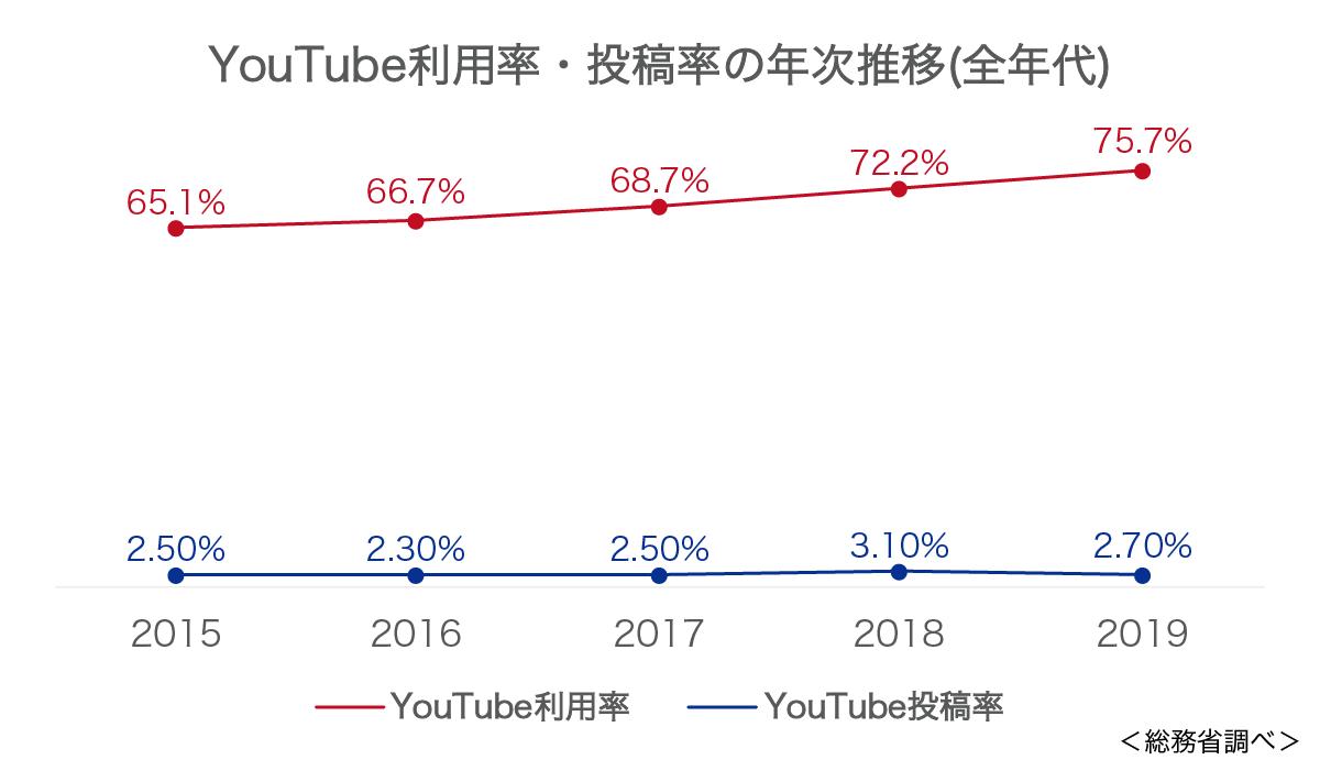 国内のYouTube利用率等の推移