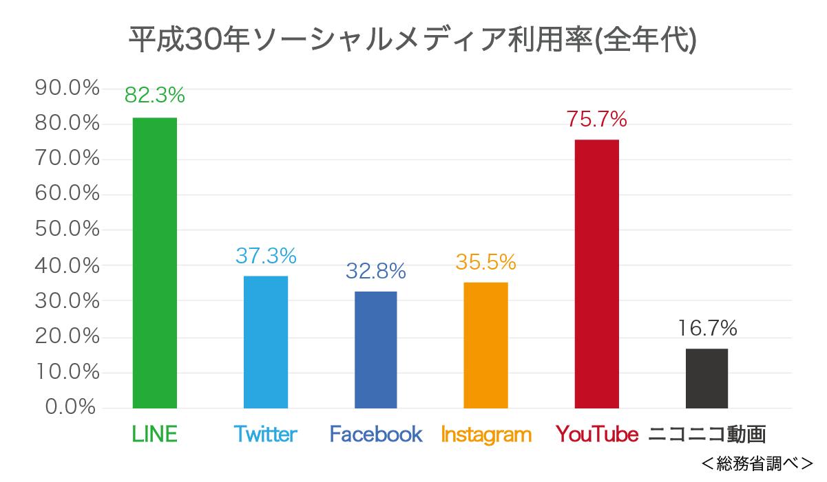 日本におけるYouTubeの影響力