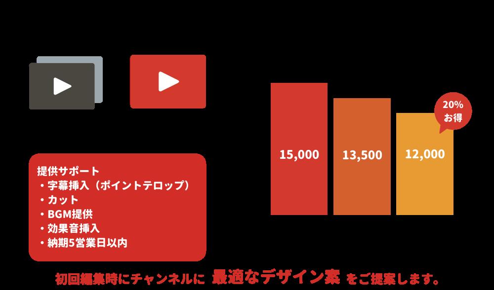 hensuu新プラン (10分以内)